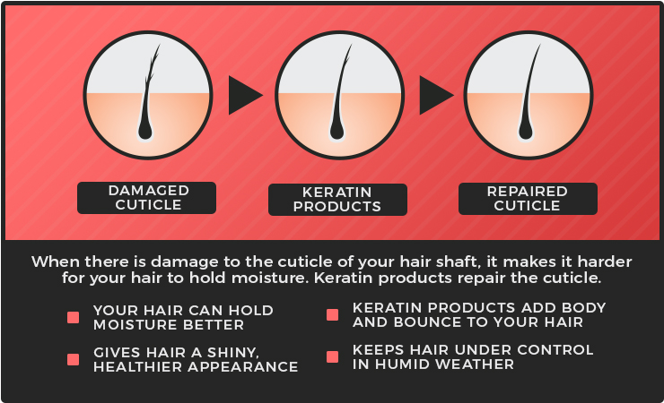 keratin products hair cuticle graphic